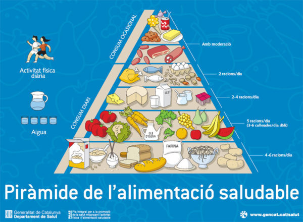 piramide-alimentacion-saludable